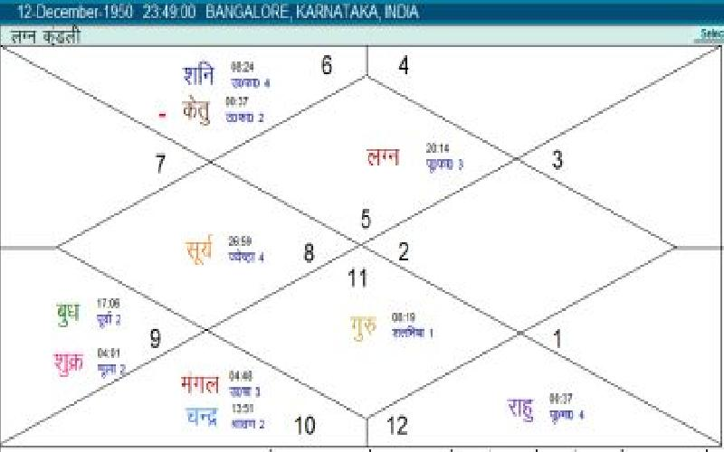 Horoscope of Rajnikanth - A Discussion