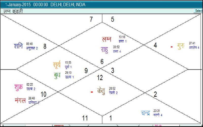 Virgo - Yearly Horoscope 2015