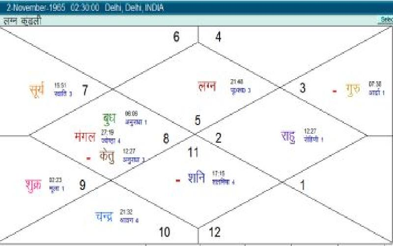 Horoscope of Shahrukh Khan - A Discussion