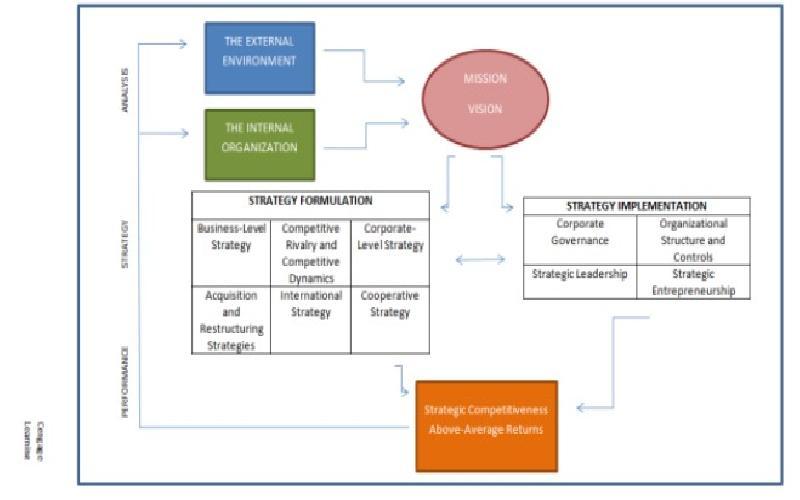 The Basics of Strategic Management