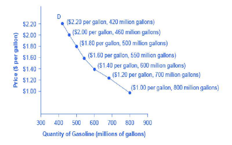 Basic Economics: Demand Theory Explained
