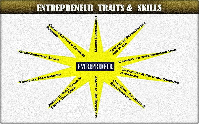 Ten Most Important Characteristics that Every Entrepreneur Must Develop