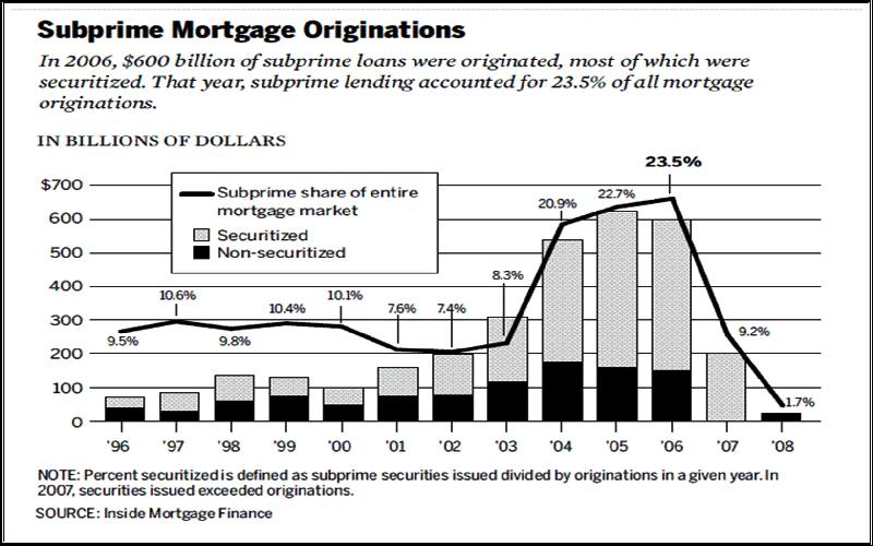 Who was to Blame for the Mortgage Mess of Sub-Prime Crisis in 2007