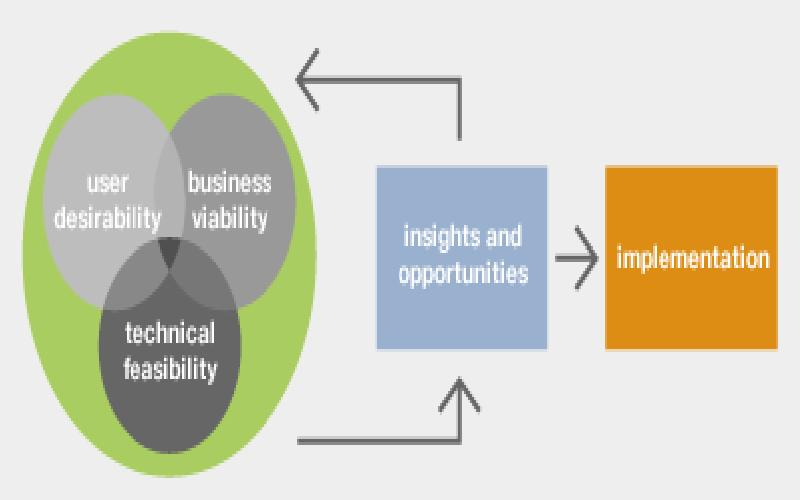 Technical Versus Operational Feasibility for MIS
