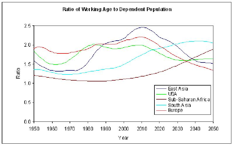 What is Demographic Dividend and How it Affects the World Economy?