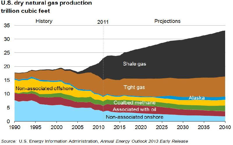 How Shale Gas has hedged the Global Economy against Oil Price Volatility?