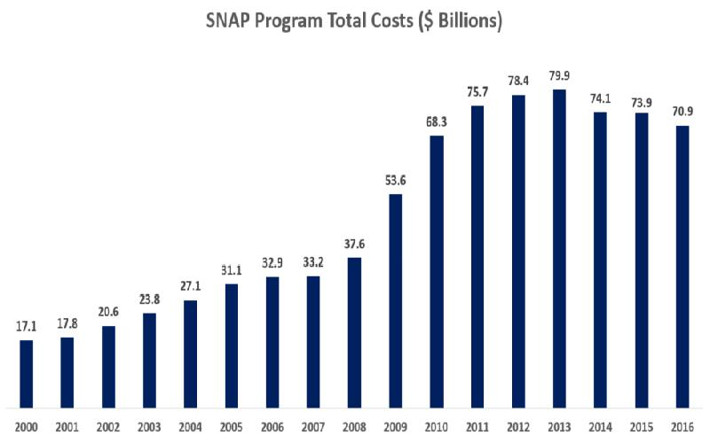 Restrictions on Using Food Stamps do not Make Economic Sense