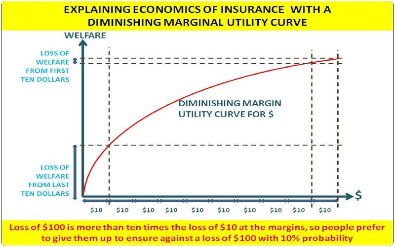 A Simple Explanation of Economic Theory of Insurance