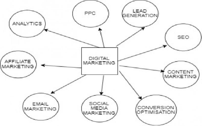 The 11Ps of Digital Marketing
