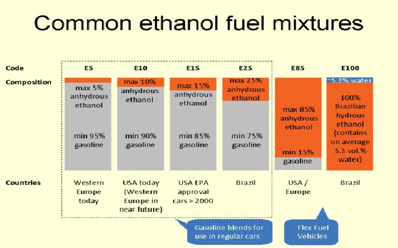 Leading Ethanol Producing Countries of the Globe