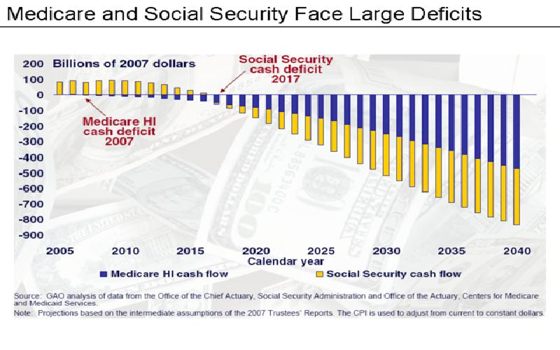 What is the Future of Social Security Disability Benefits in United States