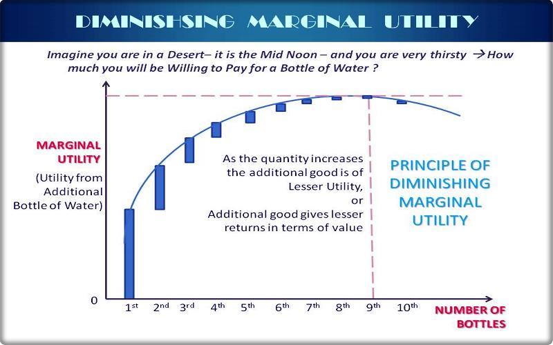 Cardinal Utility & the Principle of Diminishing Marginal Utility
