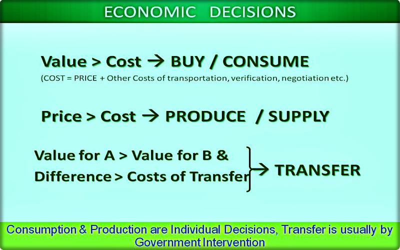 How Value, Price & Cost Dictate Economic Actions in the Real World?